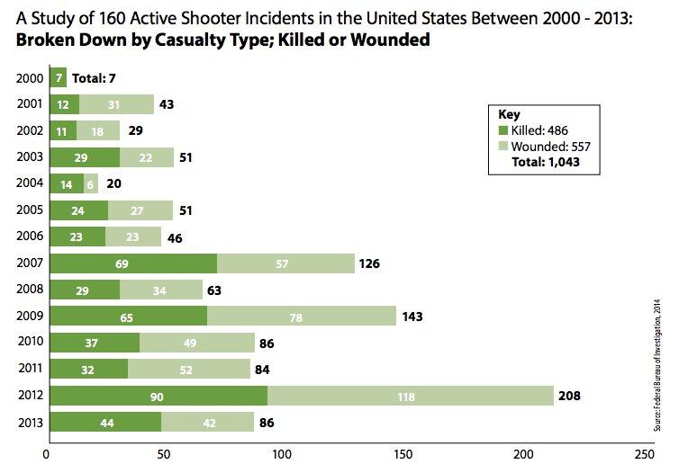 mass-shootings1