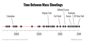 time-between-mass-shootings